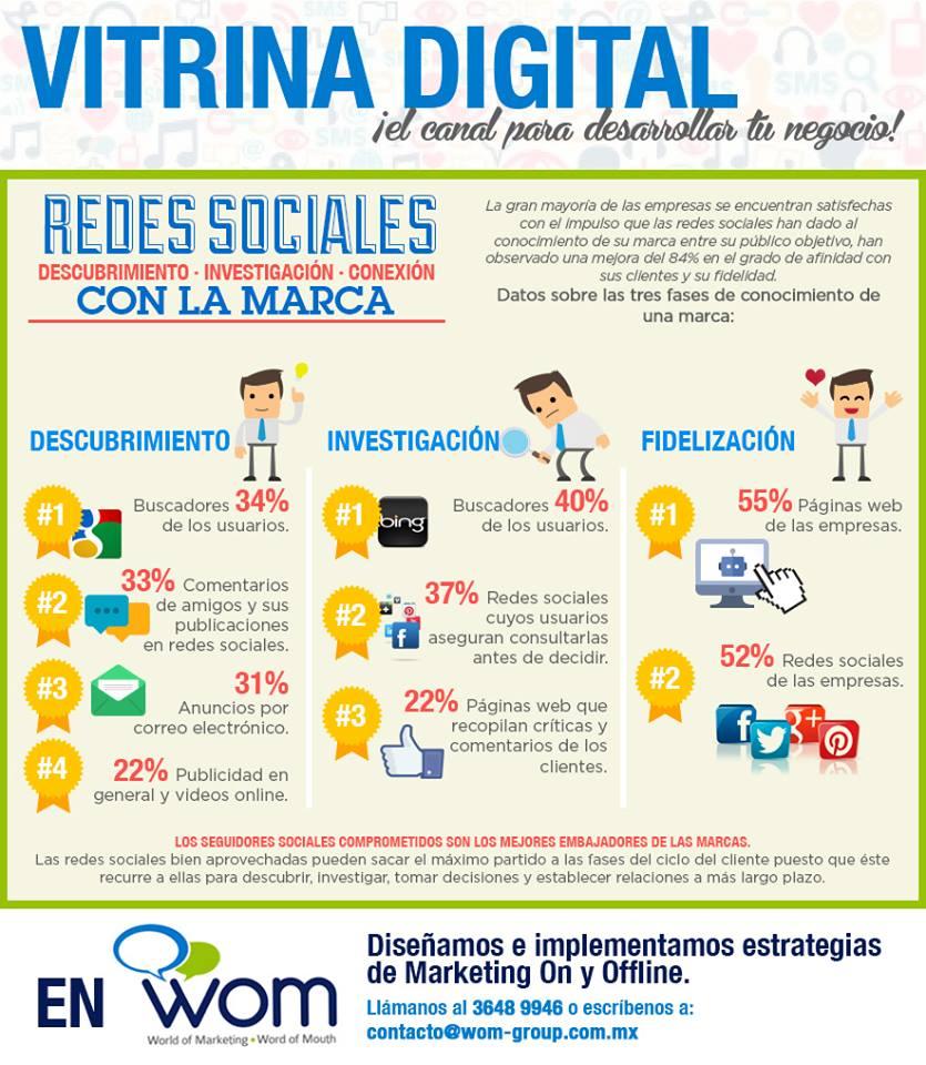 Las Redes Sociales y las Marcas