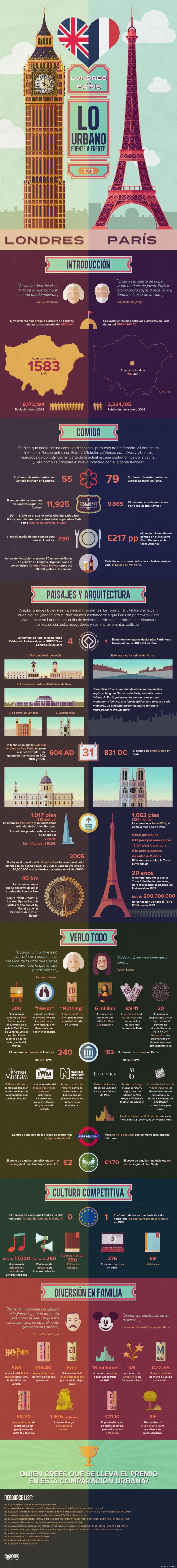 París o Londres ¿qué prefieres?