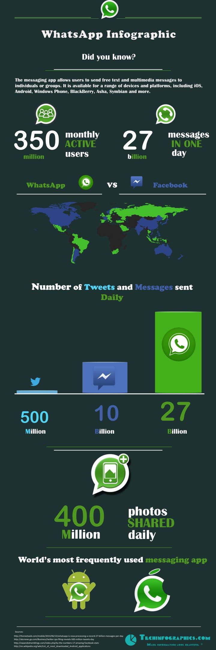 WhatsApp frente a Twitter y FaceBook