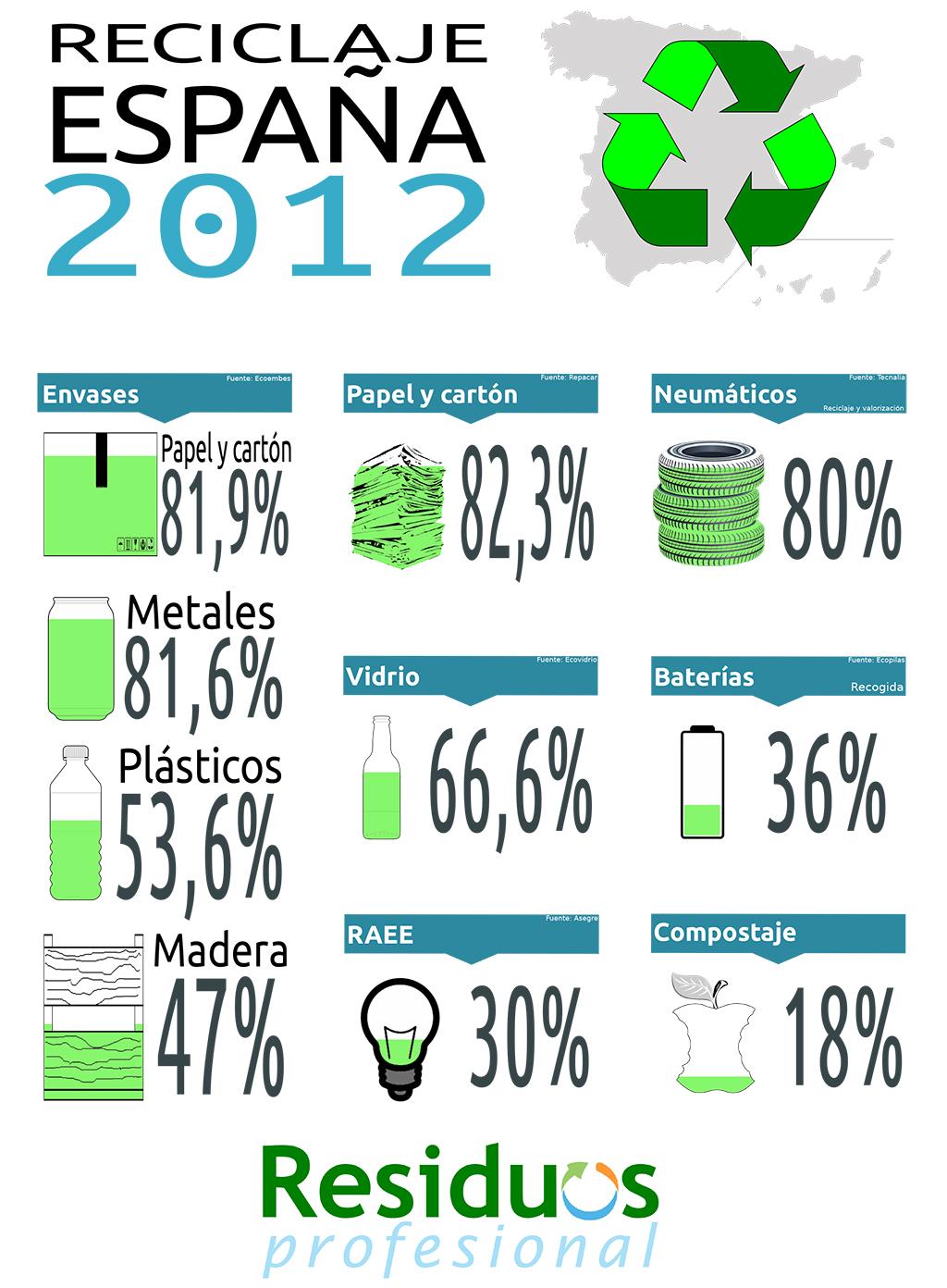 Reciclaje en España (datos de 2012)