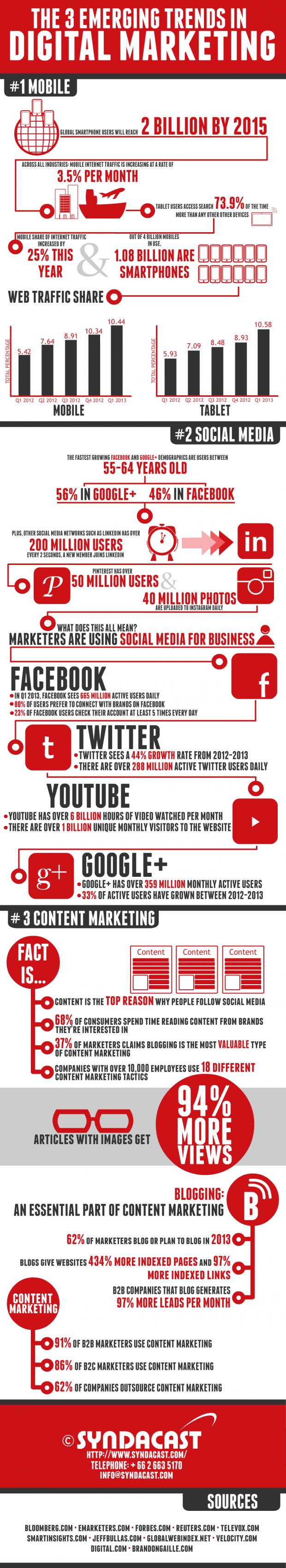 3 tendencias emergentes en marketing digital