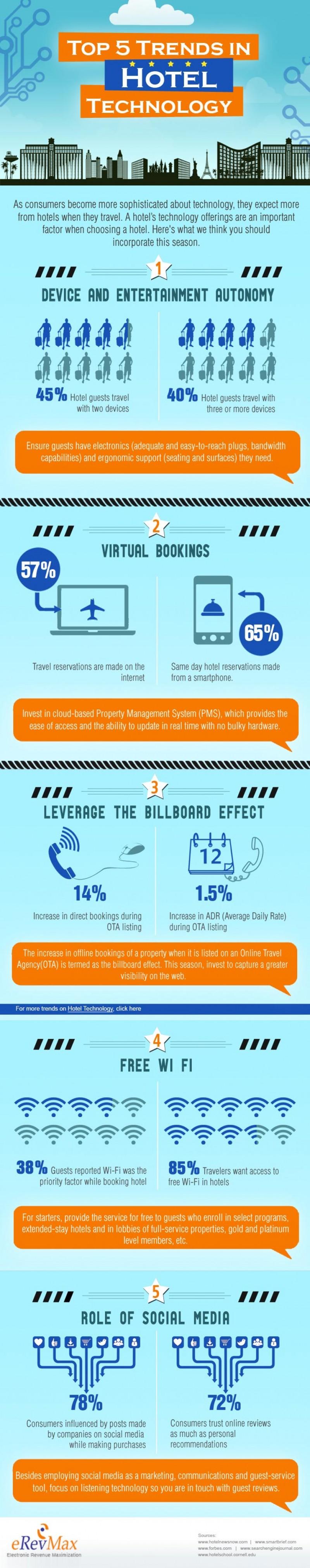 5 tendencias tecnológicas para hoteles