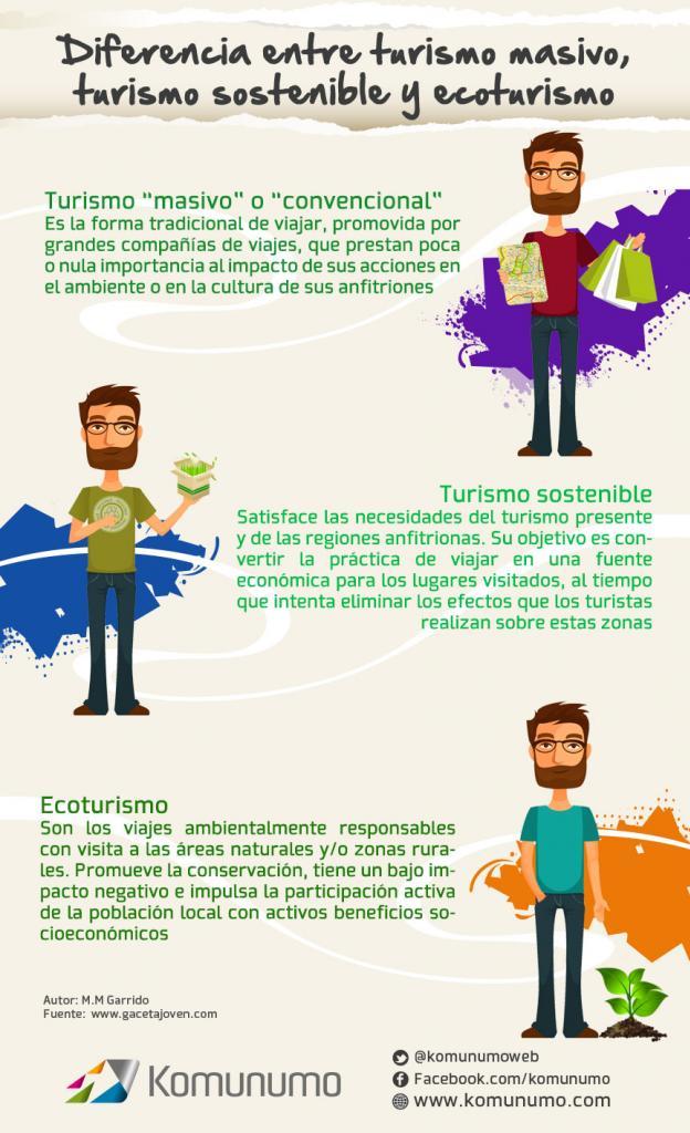 Diferencias entre turismo masivo - sostenible y ecoturismo