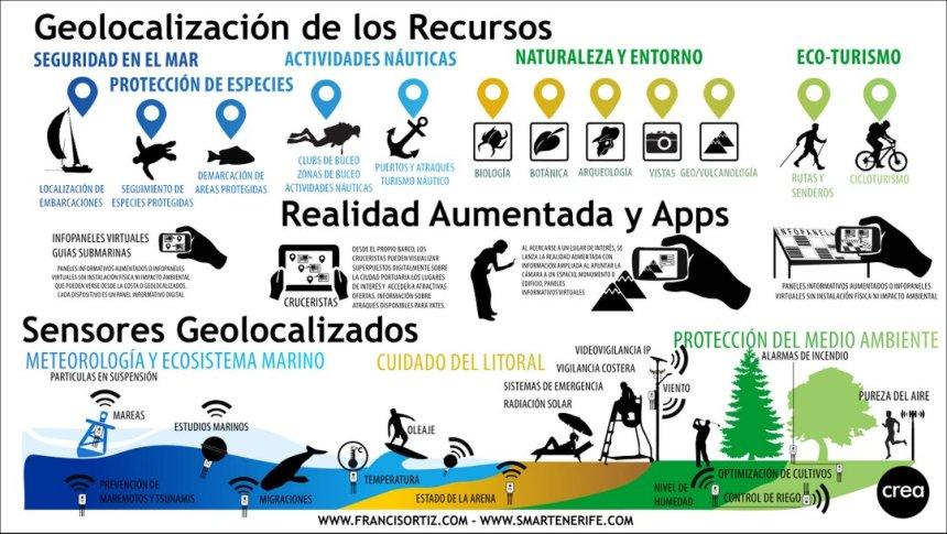 Geolocalización de los recursos