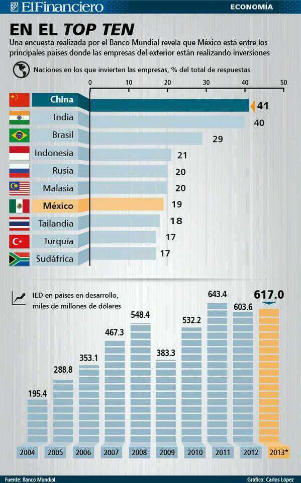 Los 10 países más atractivos para invertir
