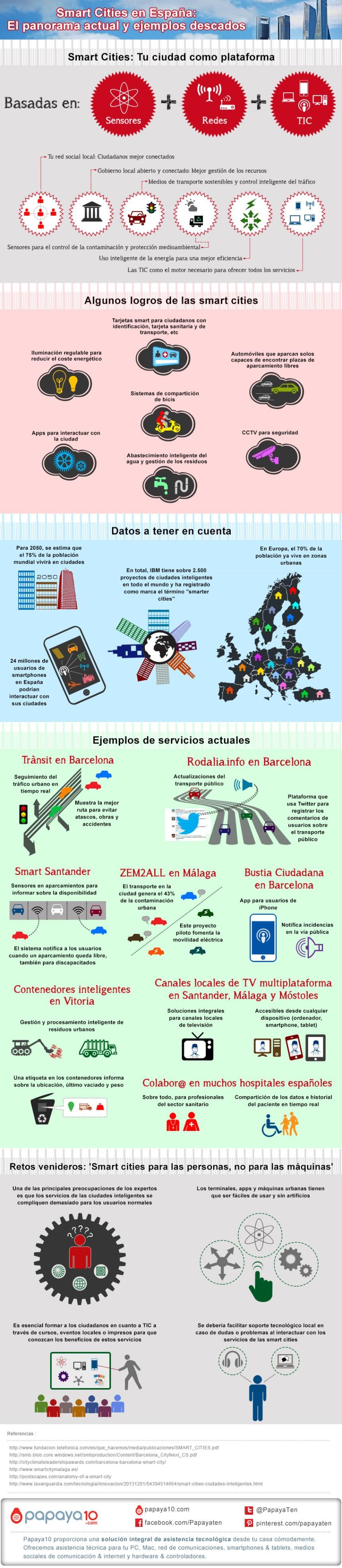 Smart cities en España: panorama actual