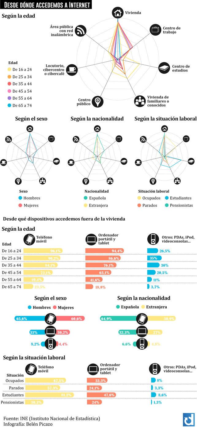 Para qué y cómo usamos Internet en España