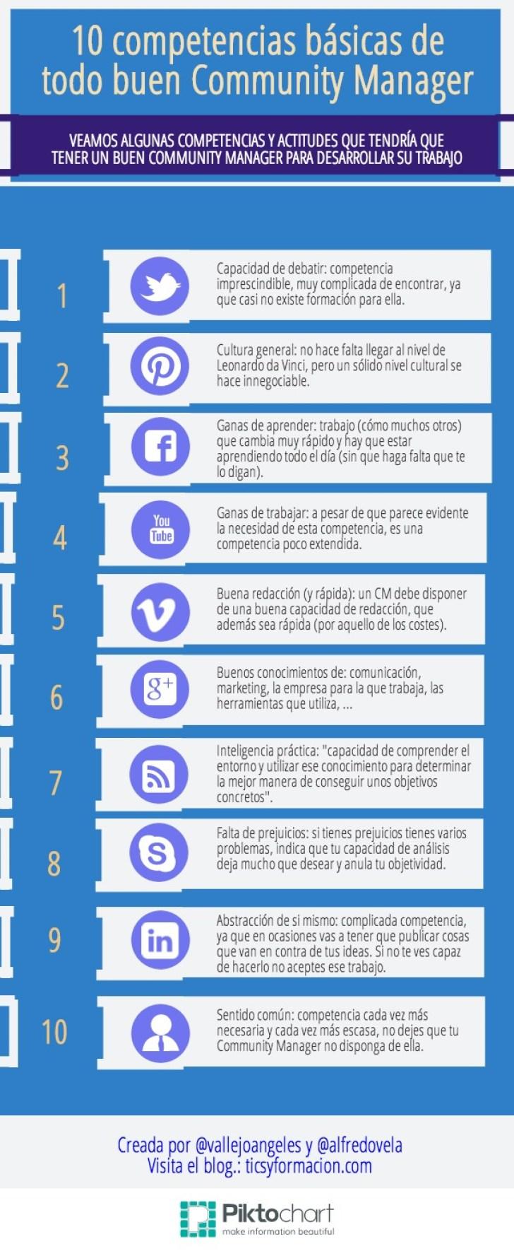 10 competencias básicas de todo buen Community Manager