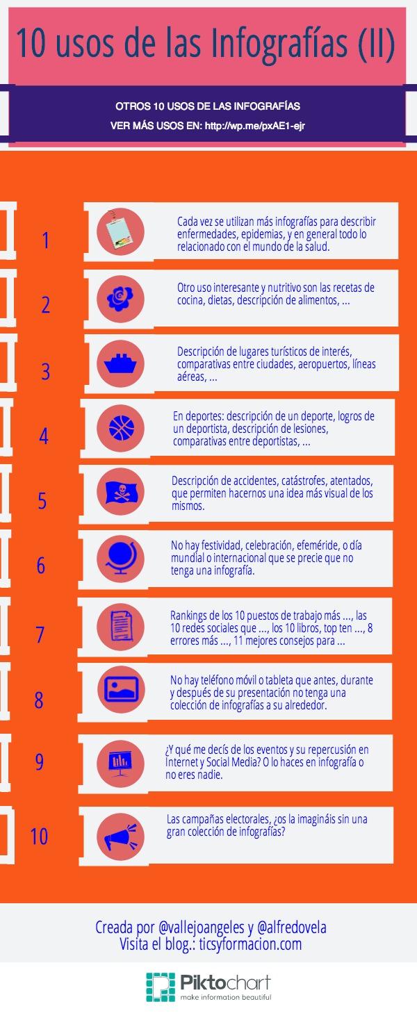 10 usos actuales de las infografías (II)