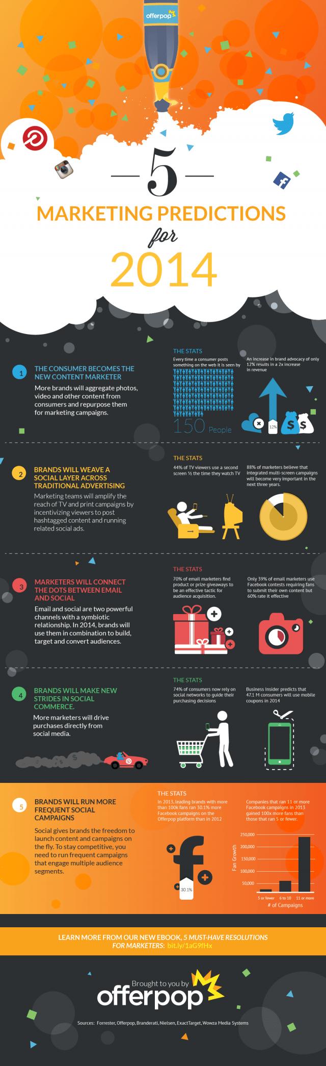 5 predicciones sobre Marketing para 2014