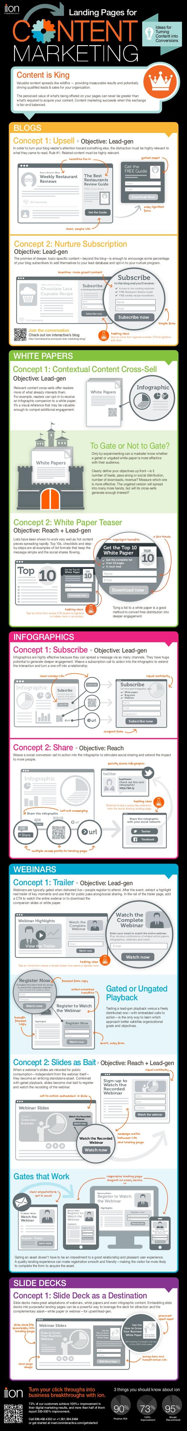 Landing pages para marketing de contenidos