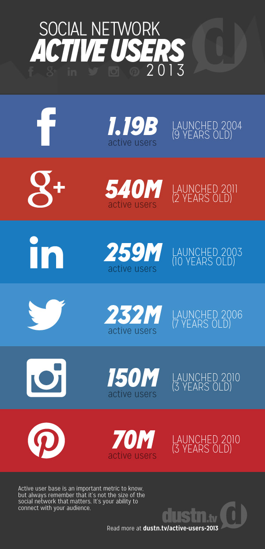 Las Redes Sociales con más usuarios activos
