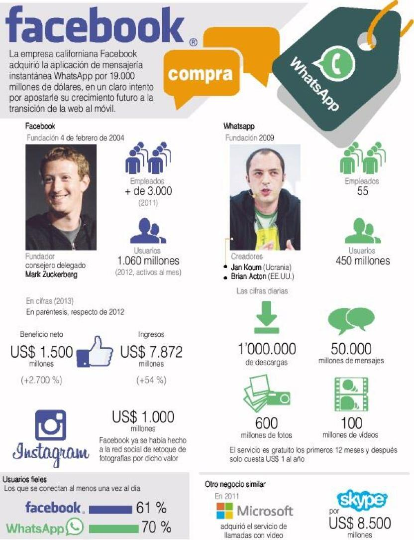 Facebook y Whatsapp