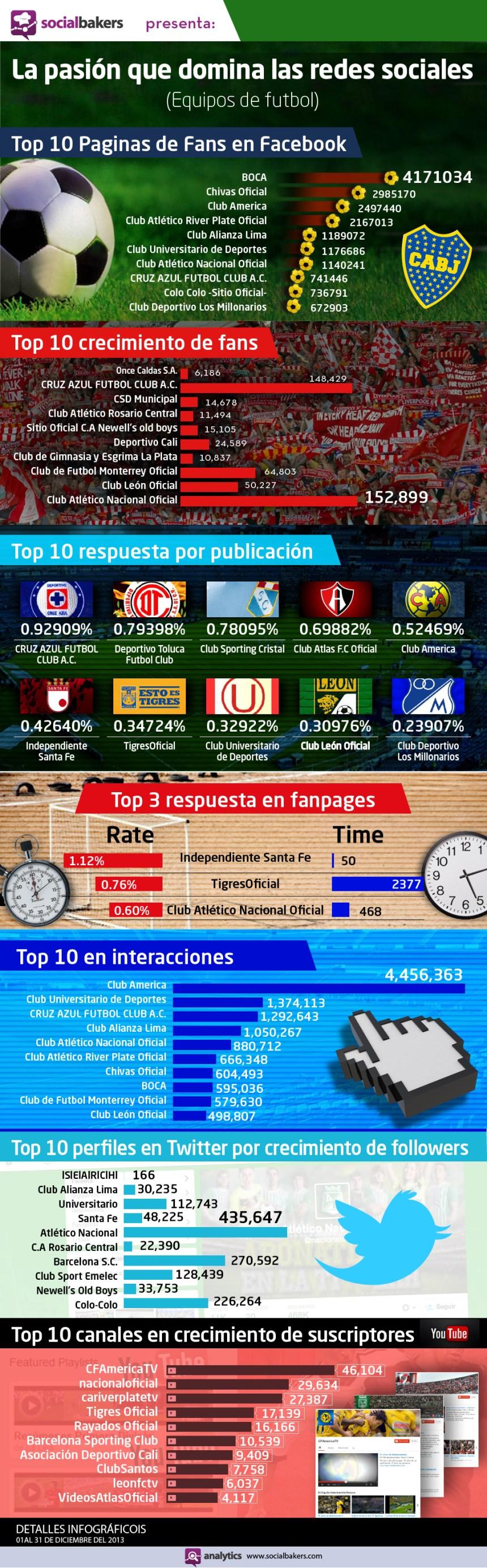 Fútbol y Redes Sociales en Latinoamérica