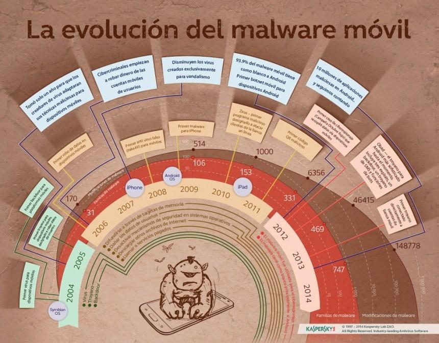 La evolución del malware móvil