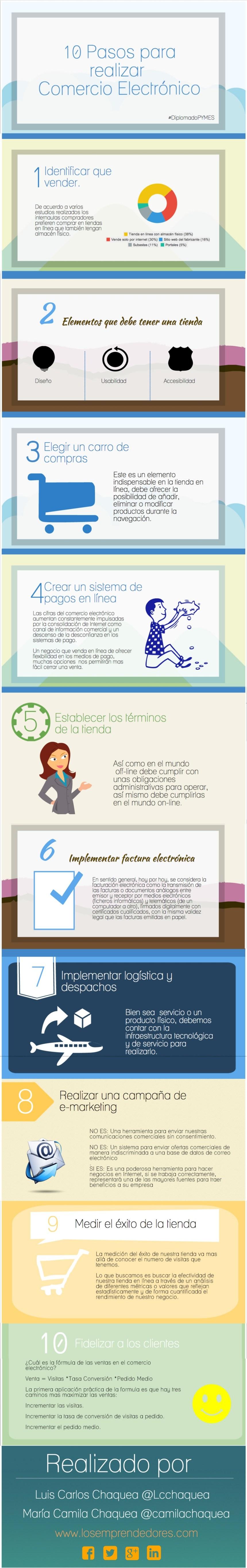 10 pasos para hacer Comercio Electrónico