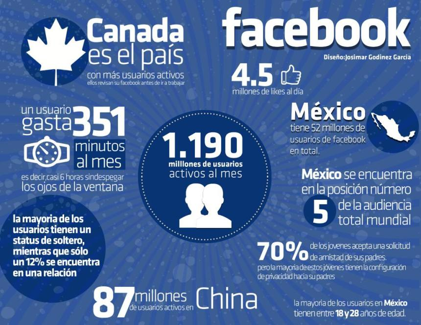Datos curiosos sobre Facebook