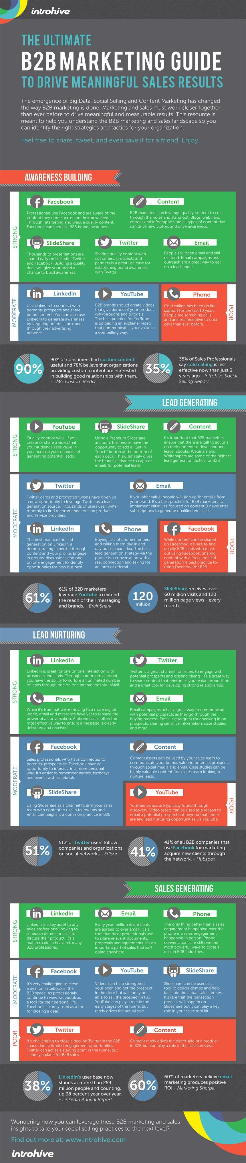 Guía del Plan de Marketing para empresas B2B