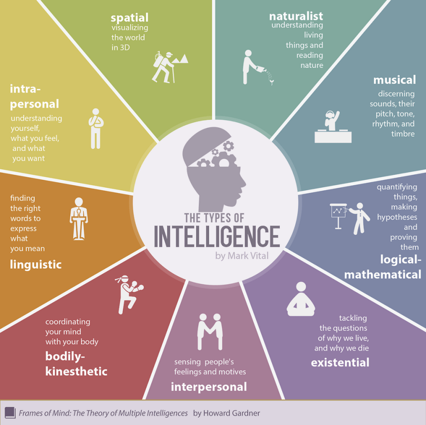 Los tipos de inteligencias