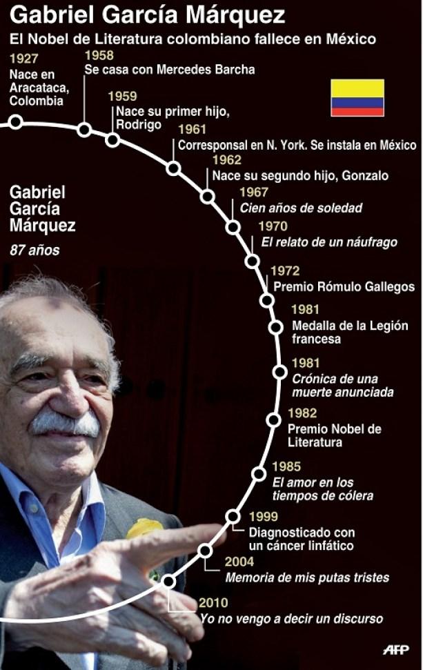 Gabriel García Marquez: vida y obra