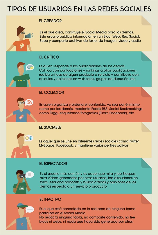 Tipos de usuarios en Redes Sociales