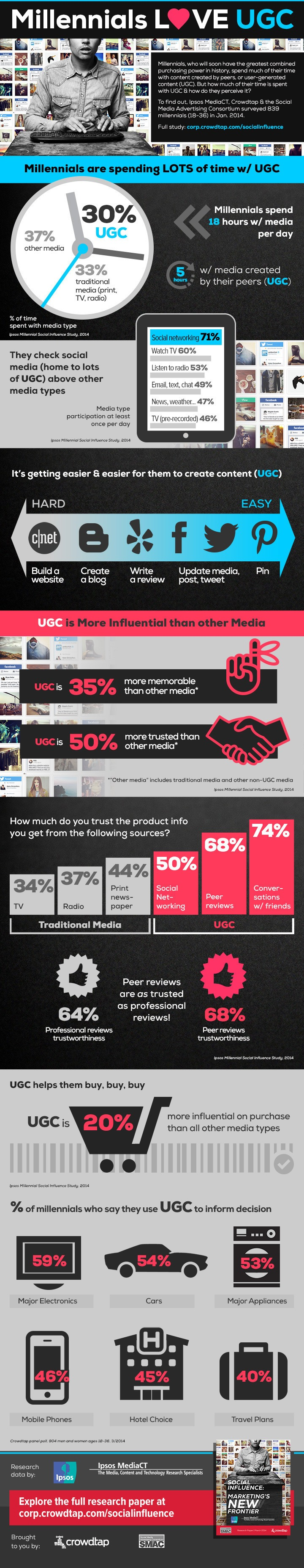 A los millenials les gusta el contenido de usuario