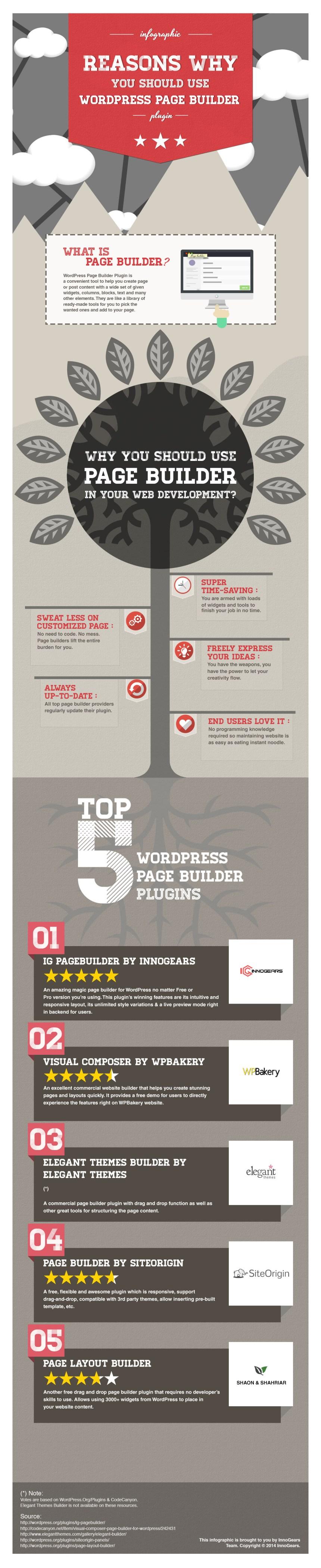 Razones por las que usar WordPress Page Builder
