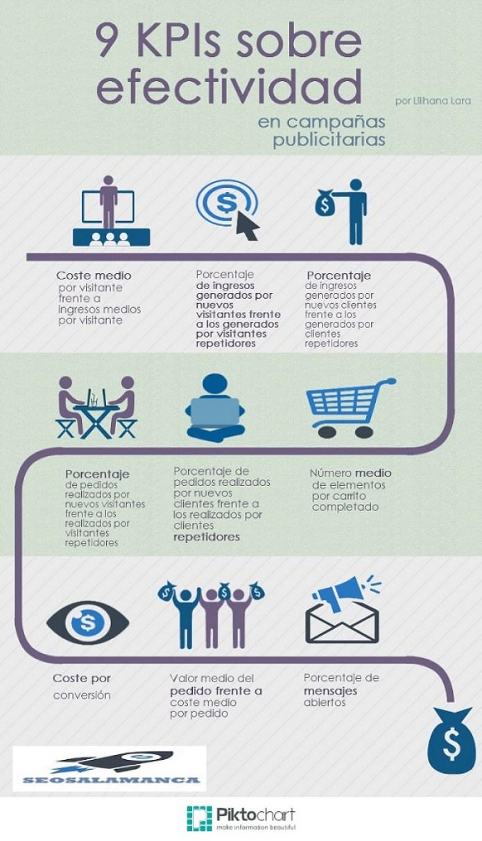 9 KPIs sobre la efectividad en campañas publicitarias