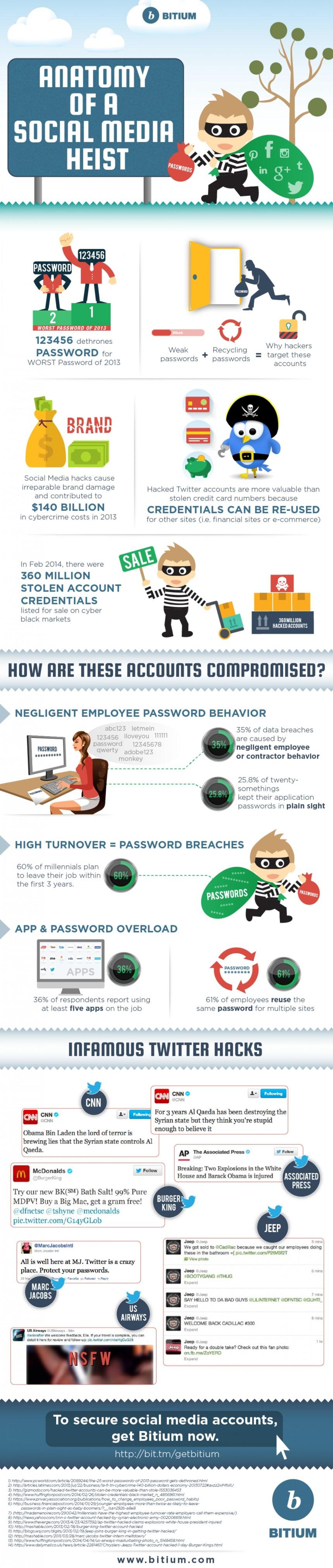 Anatomía del ladrón en Redes Sociales