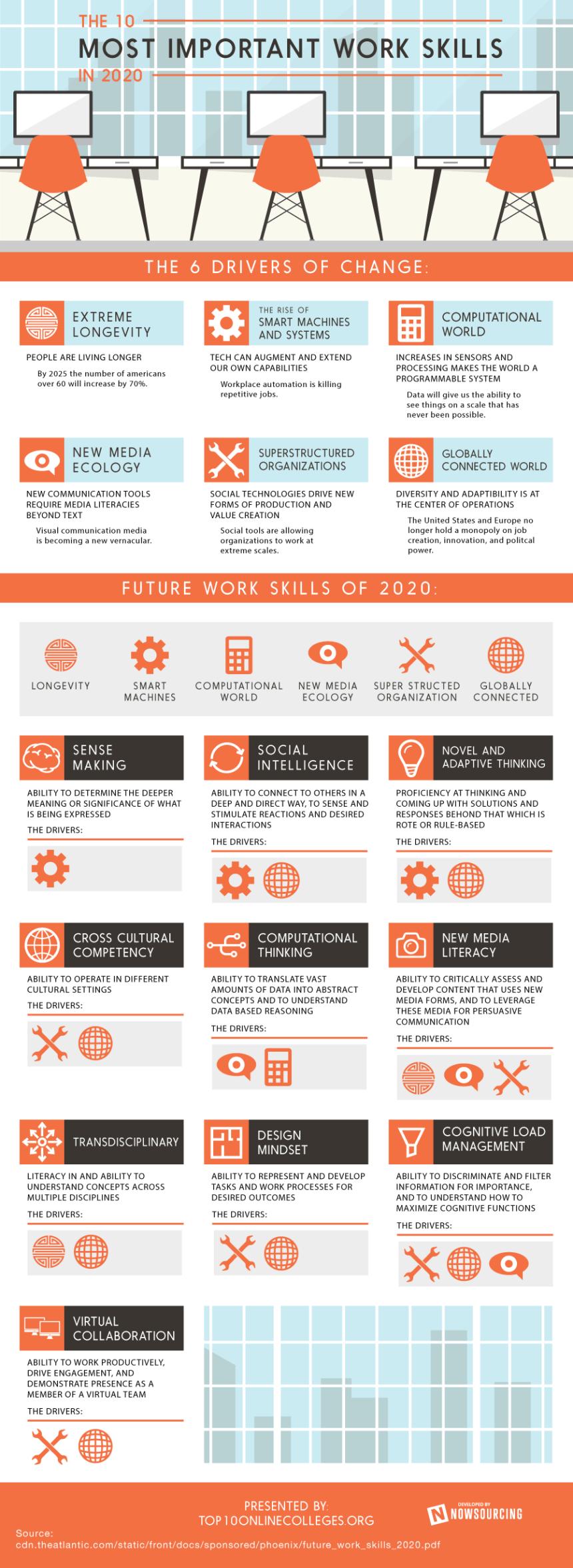 Las 10 competencias más importantes para trabajar en 2020