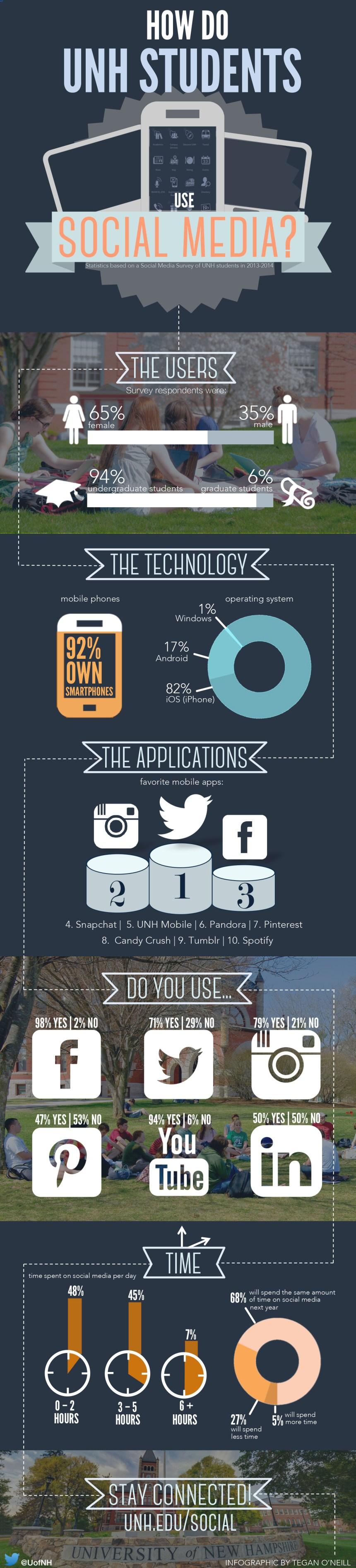 Cómo usan los estudiantes las Redes Sociales