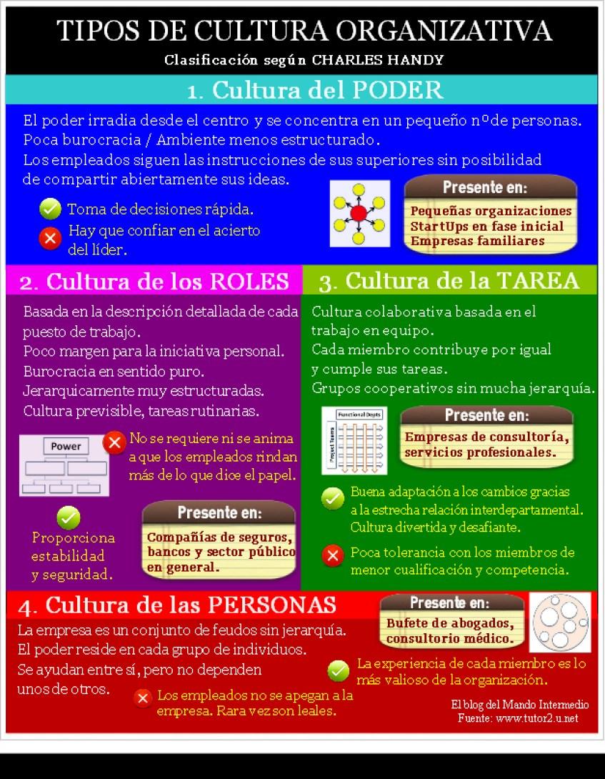 Tipos de cultura organizativa