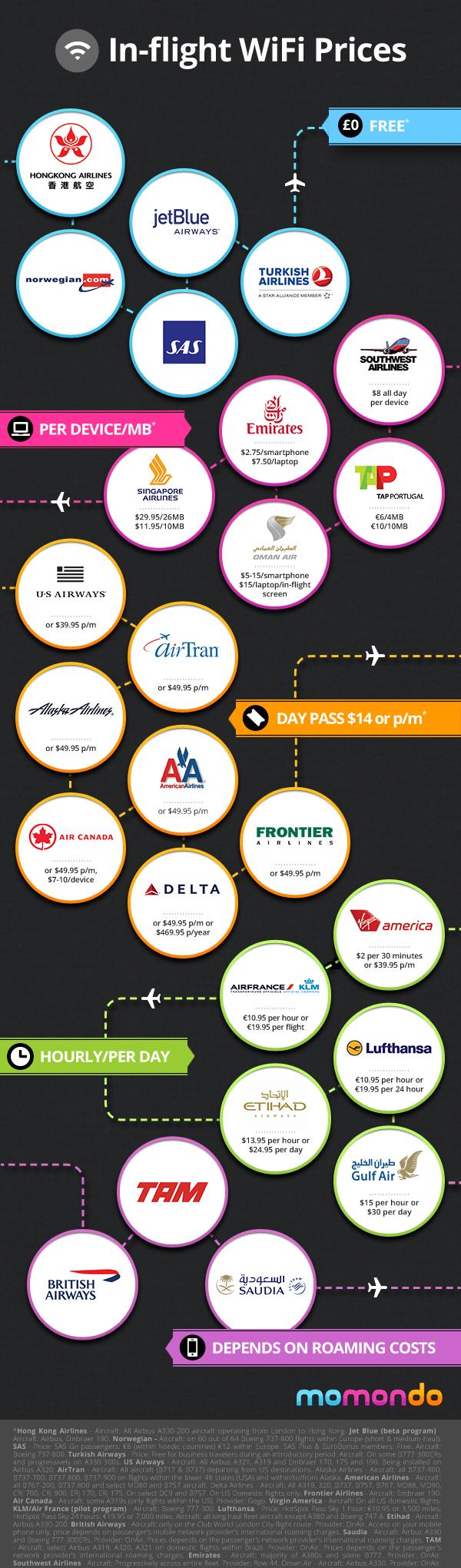 El precio de la WiFi en los aviones