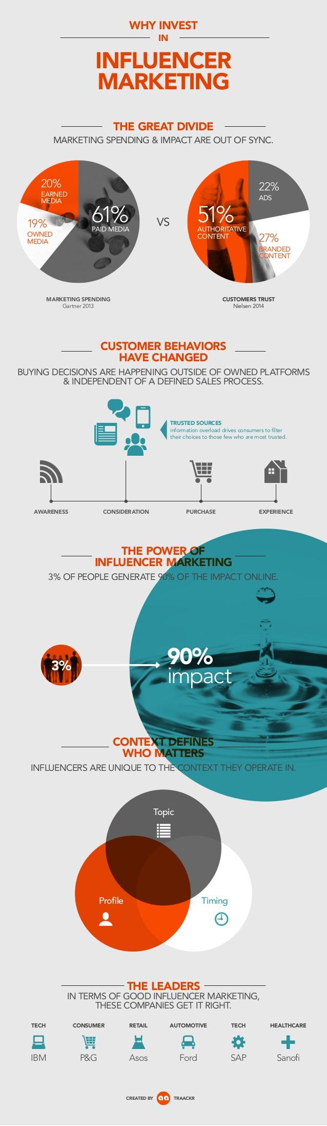 Por qué invertir en marketing de influencers
