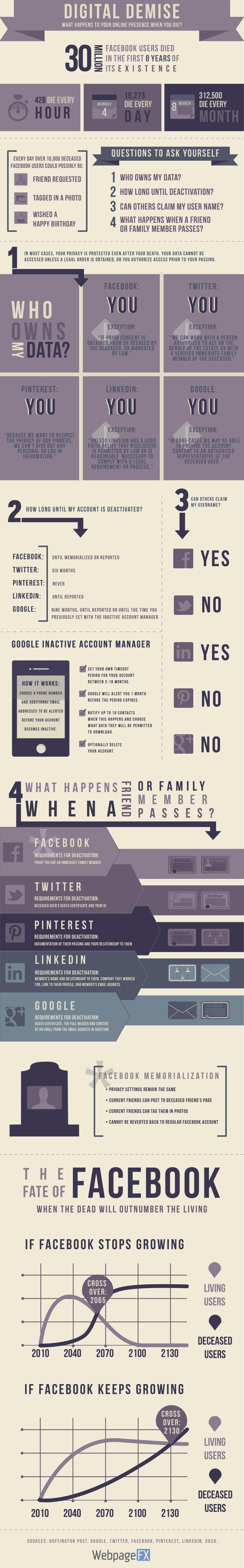 Qué pasa con tus perfiles en Redes Sociales cuando mueres