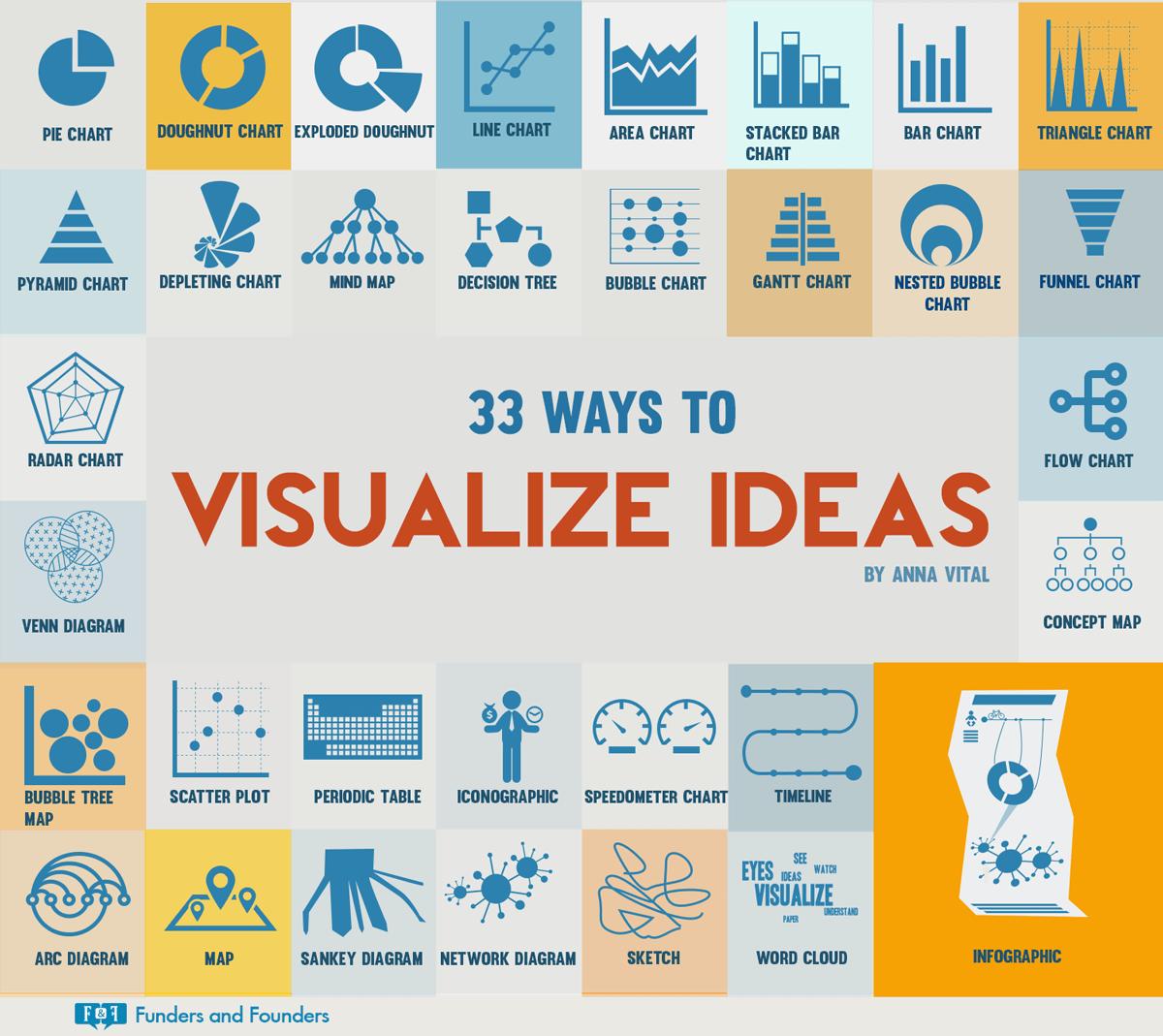 33 maneras de visualizar ideas #infografia #infographic #design - TICs y Formación