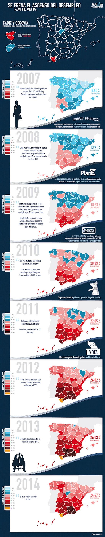 Se frena el ascenso del desempleo en España