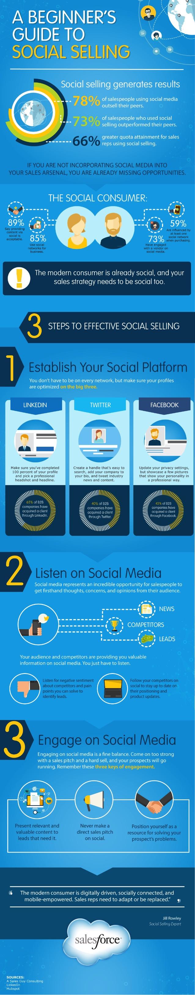 Guía de Social Selling