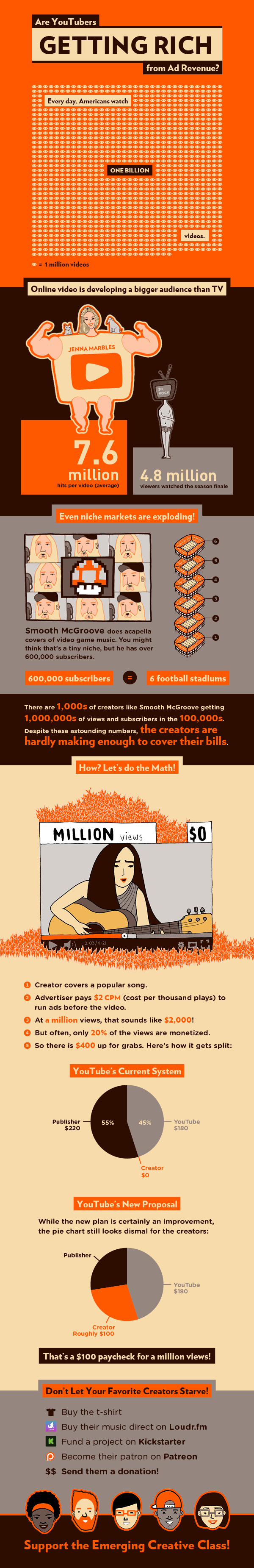 Are Youtubers Getting Rich From Ad Revenue #infographic
