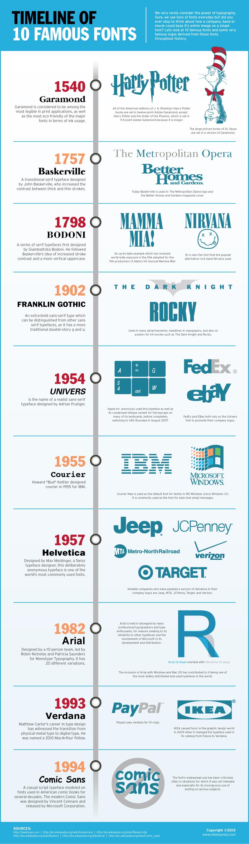 Timeline de 10 tipos de letra famosos