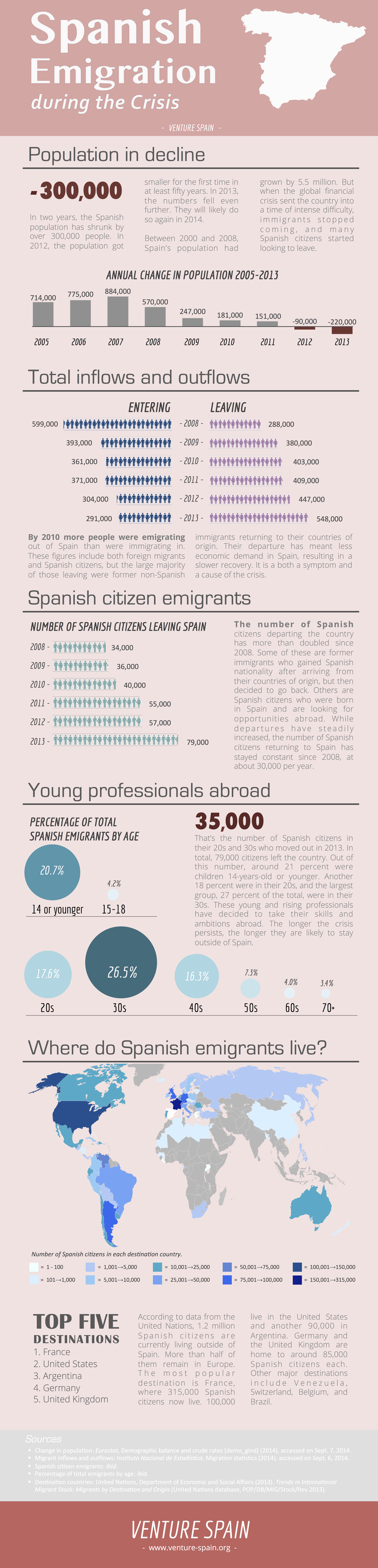 Infographic: Spanish Emigration during the Crisis