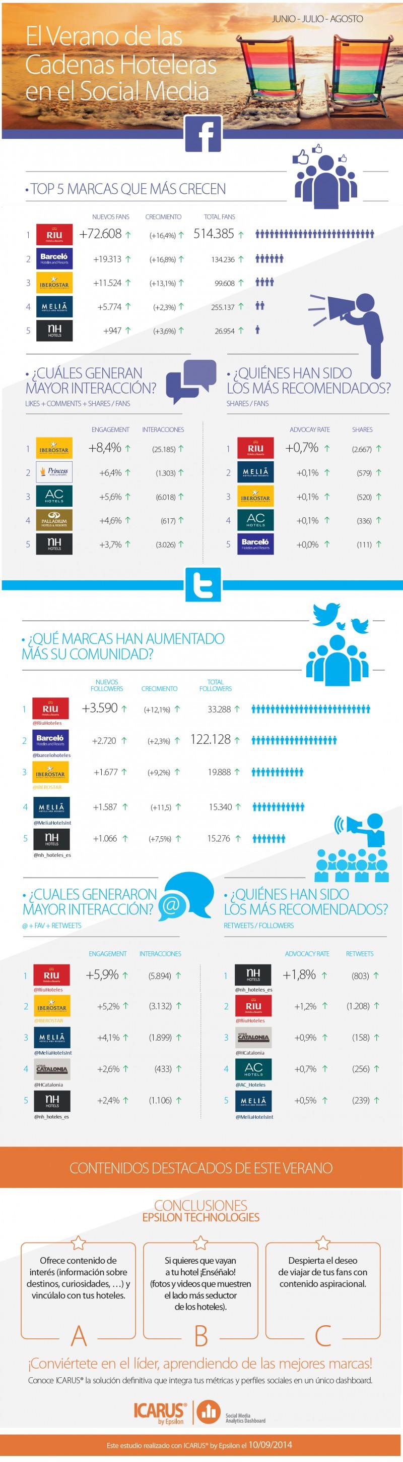 Cadenas hoteleras en Redes Sociales (verano/2014)