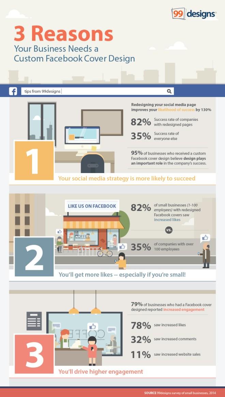 3 razones por las que necesitas una portada personalizada en FaceBook