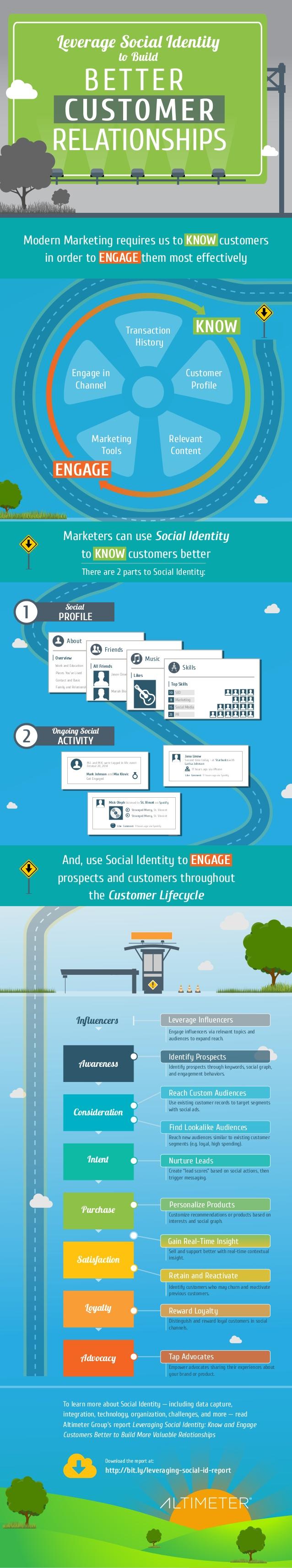 Usa tu Identidad Social para las relaciones con tus clientes