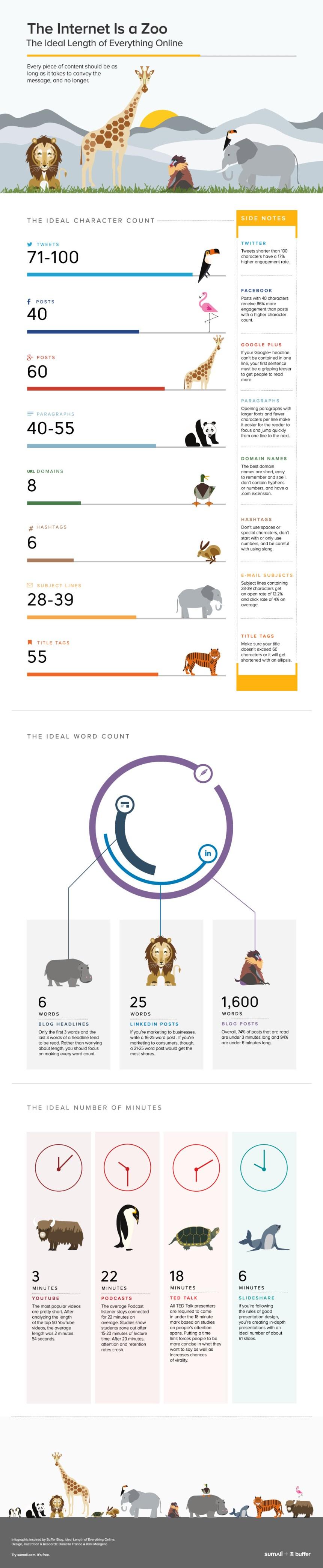 El zoo de Internet: los tamaños adecuados de las publicaciones