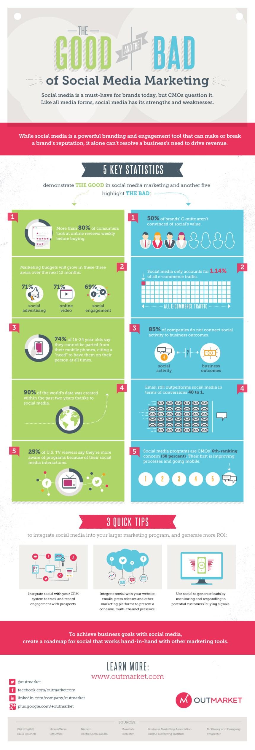 Los bueno y lo malo del Social Media Marketing