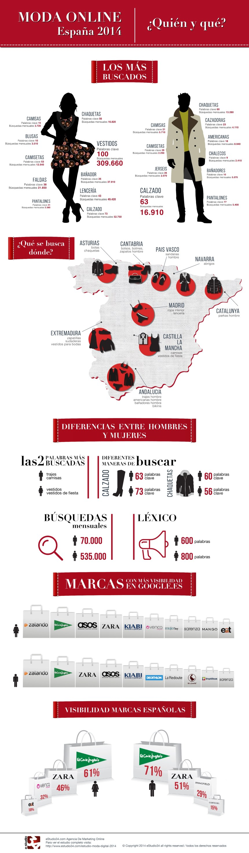 Mosa online en España: Quién y Qué