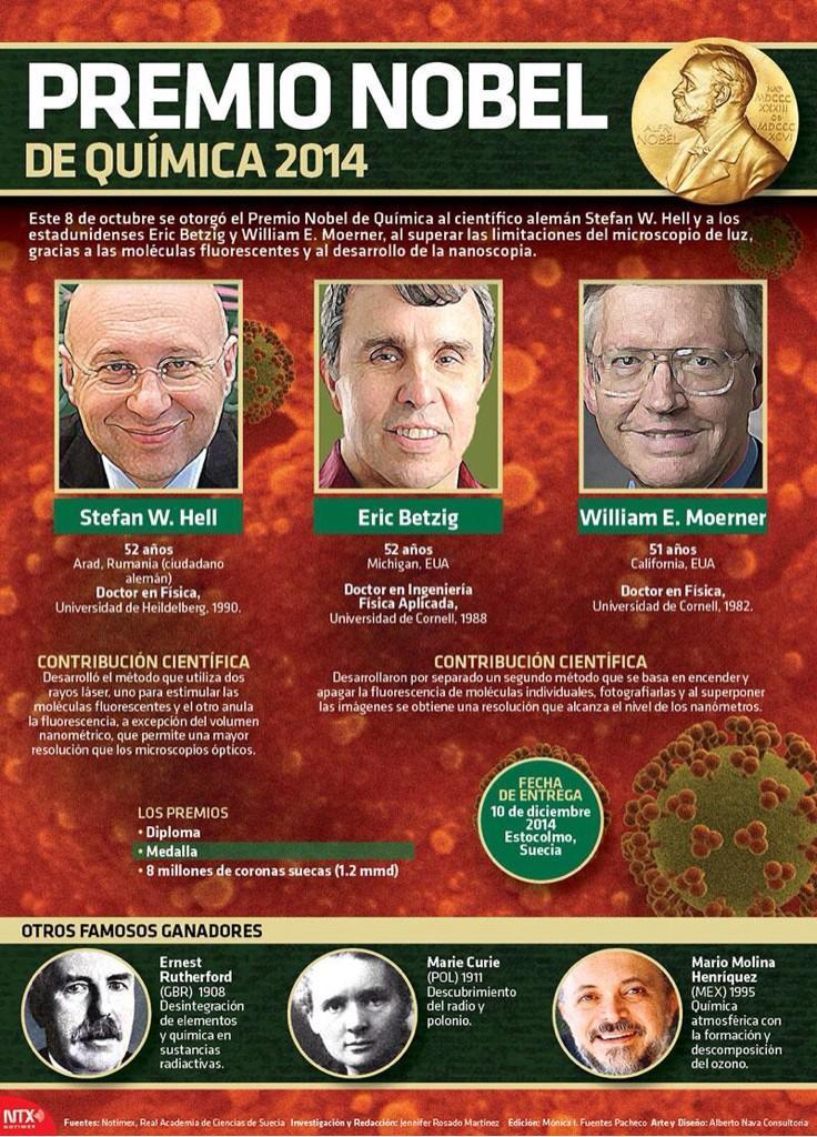 Premio Nobel de química 2014