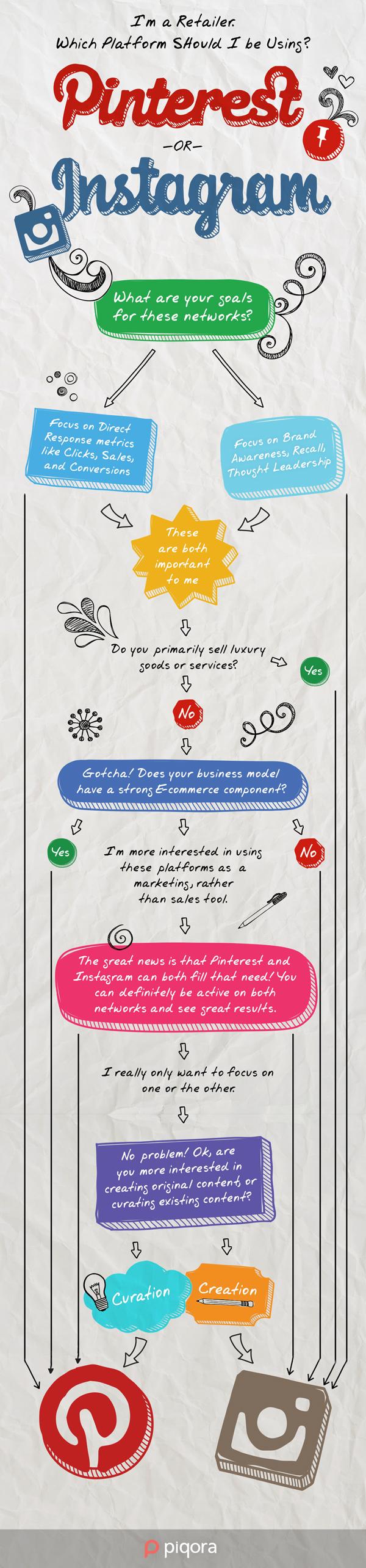 Marketing para retailers en: ¿Pinterest o Instagram?