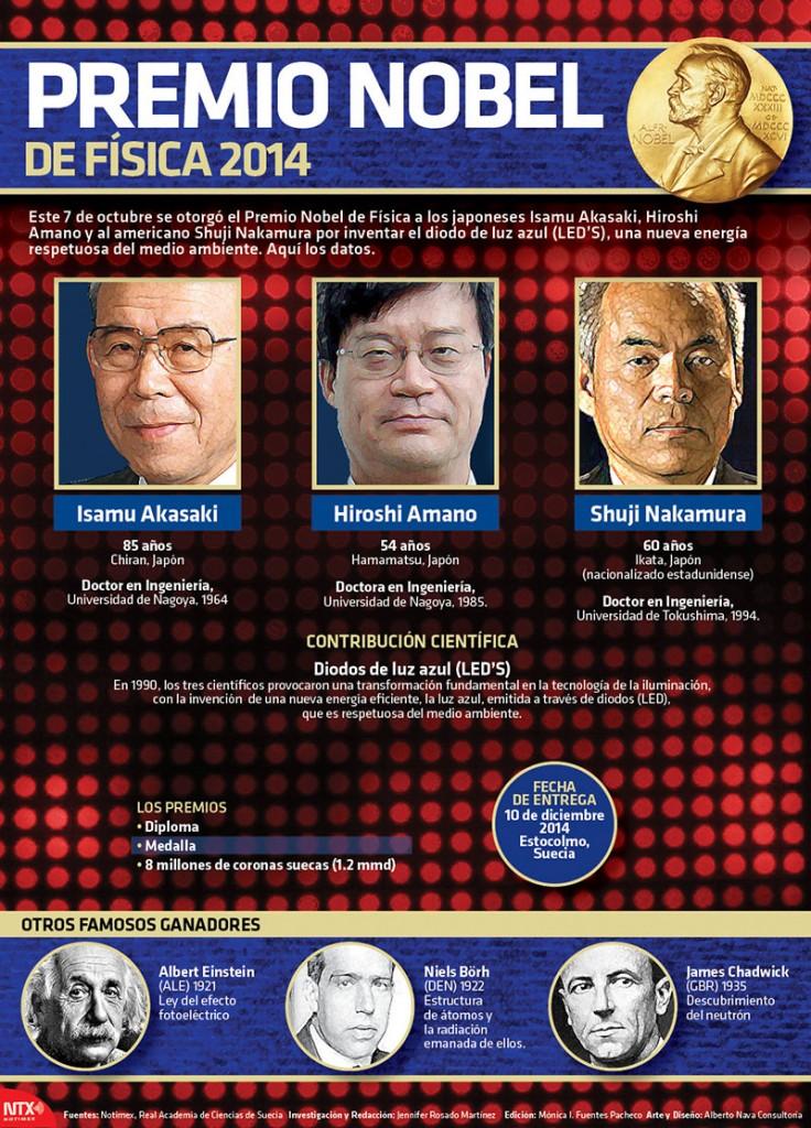 Premio Nobel de Física 2014